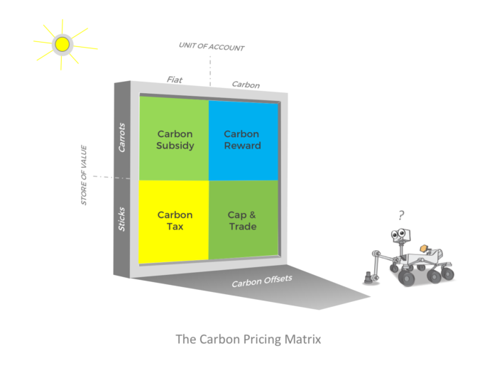 GCR-Carbon-Pricing-Matrix-Rover