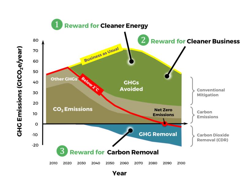 GCR-Emissions-Chart-c
