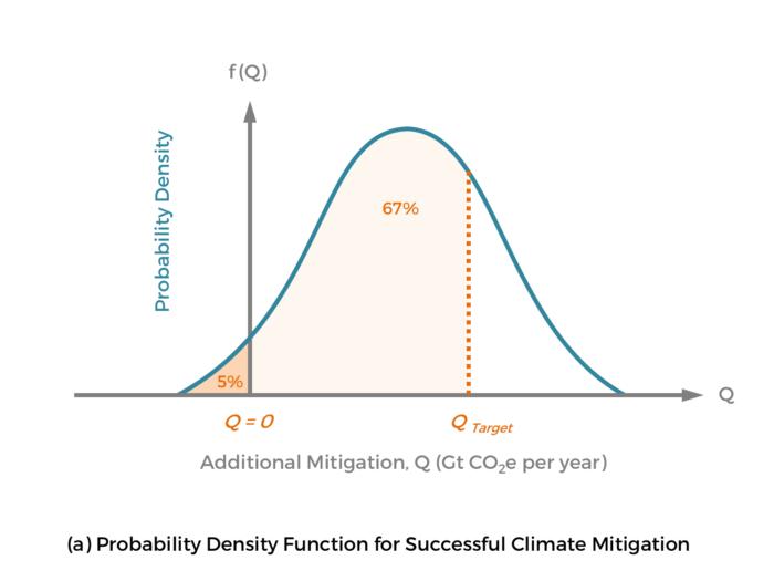 GCR-CarbonPricing-Fig6a