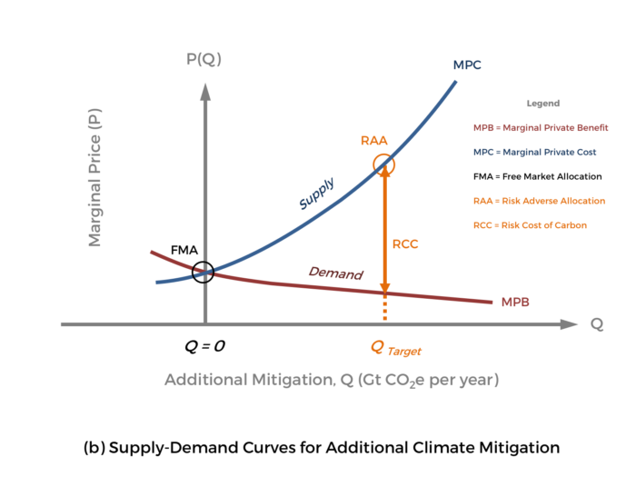 GCR-CarbonPricing-Fig6b