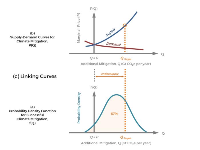 GCR-CarbonPricing-Fig6c